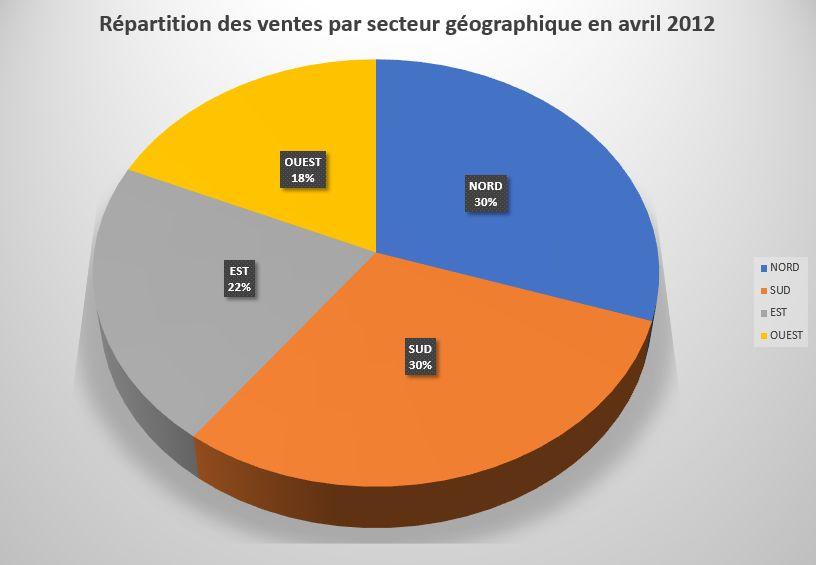 2012 05 cosmetique graphe