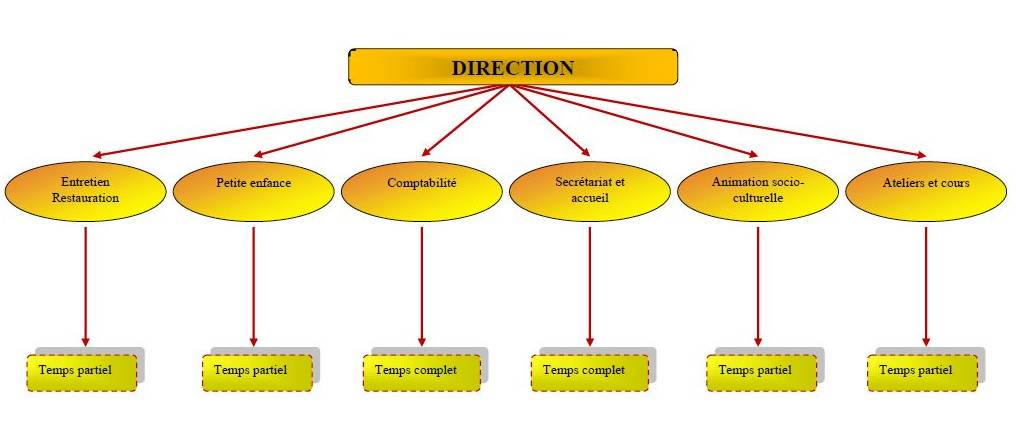Exercices word pour travailler les formes et leur alignement